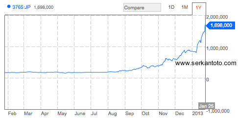 gung ho puzzle dragons stock price