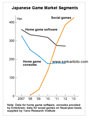 Social Game Vs. Console Game Sales In Japan Since 2007