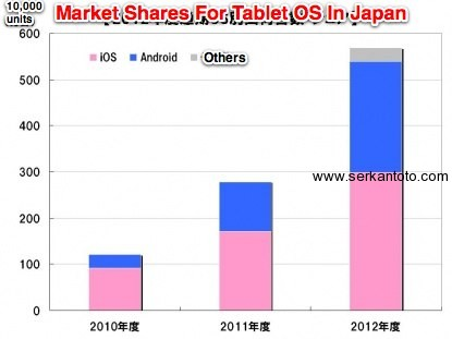 market share tablets japan android ios windows