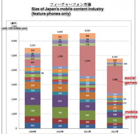 mobile content market japan feature phones