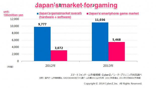 japan smartphone game market mobile