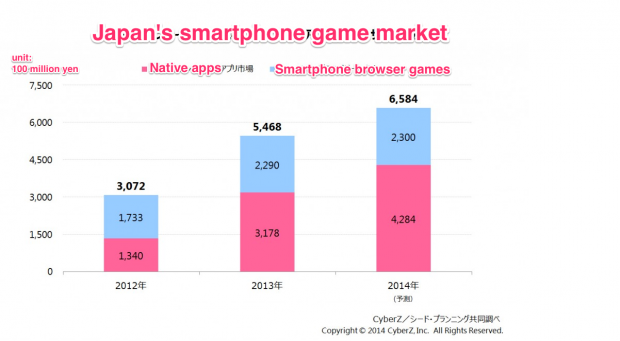 japan smartphone game market mobile browser apps