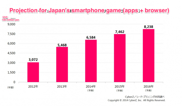 projection japan smartphone game market mobile browser apps