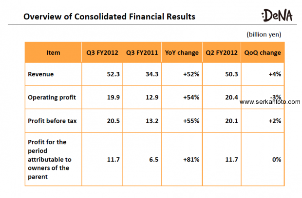 DeNA Results For Q3 FY2012