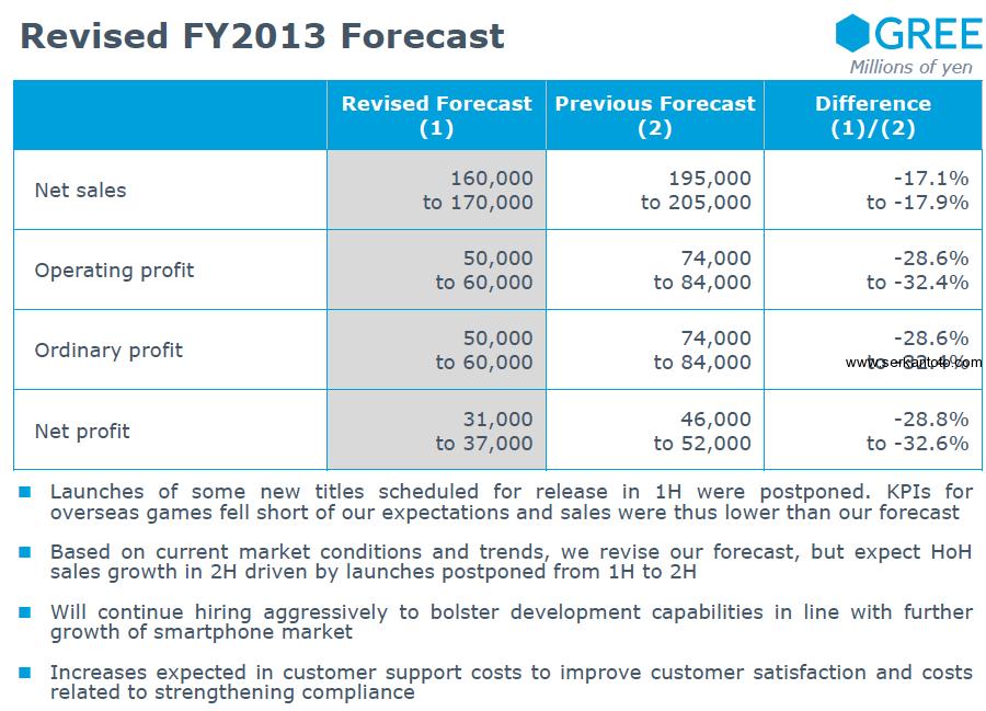 gree fy2013 forecast