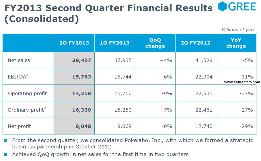 gree sales profit q2 2013