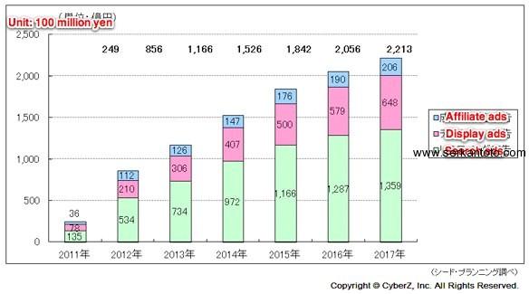 japan smartphone mobile ad market