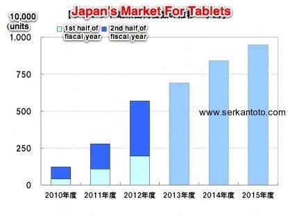 japan market tablets 12