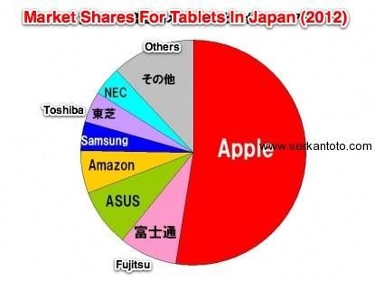 japan market tablets shares