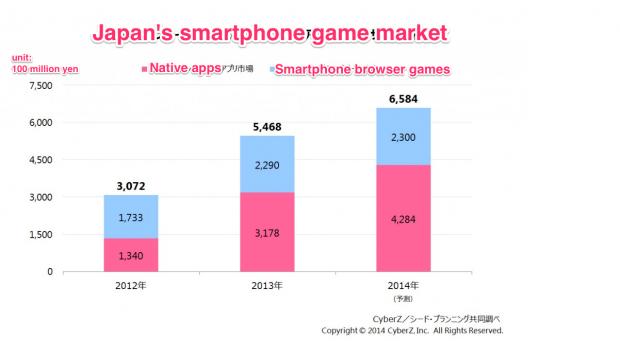 japan smartphone game market mobile browser apps